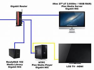 Mac Tv Diagram   14 Wiring Diagram Images