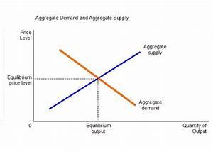 File Aggregate Demand-aggregate Supply Jpg