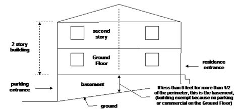 ground floor means as built answers