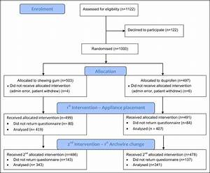 Comparative Assessment Of Chewing Gum And Ibuprofen In The