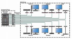 Fiber Optic Cables In Av Systems