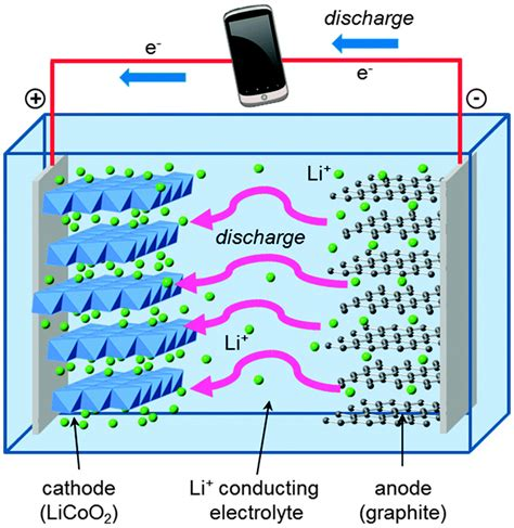 accidental nanoparticles   lithium ion batteries   day extremetech