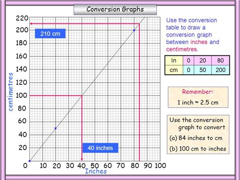 inches to cm whiteboardmaths 169 2004 all rights reserved ppt 48105