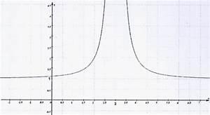 Asymptote Berechnen Gebrochen Rationale Funktion : gebrochen rationale funktionen analyse einer gebrochen rationalen funktion wertemenge ~ Themetempest.com Abrechnung