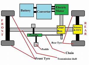 Hybrid Electric Block Diagram