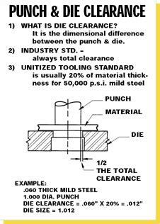 die clearance calculator die clearance  punching steel unipunch