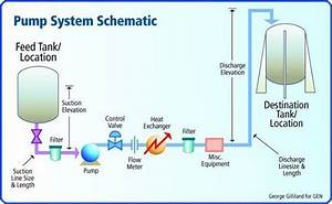 Multi Skills  Pump System Schematic Diagram  U0026 Terminology