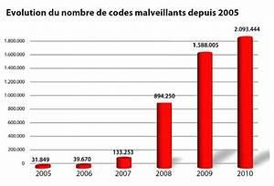 Nombre De Fautes Code : evolution de nombre de codes malveillants depuis 2005 ginjfo ~ Medecine-chirurgie-esthetiques.com Avis de Voitures