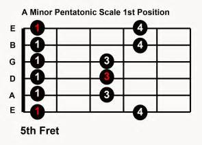 Minor Pentatonic Scale Guitar Positions