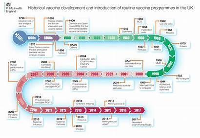 Vaccines Timeline Vaccine Schedule Knowledge Last General