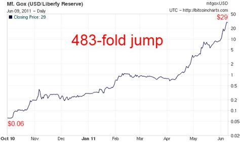 Value of bitcoin price in euro; Bitcoin Eur Exchange Rate History - WILDPER67IT Blog