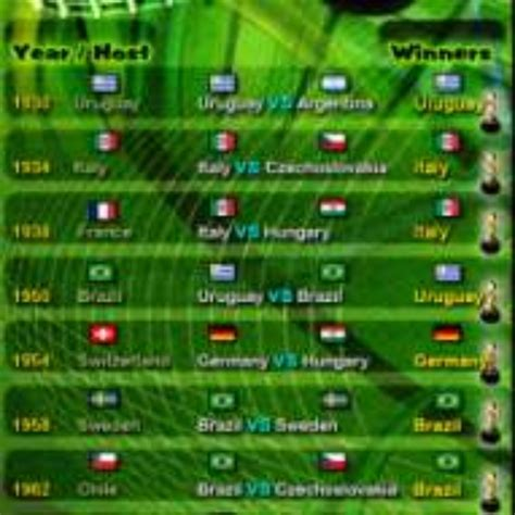 Football World Cup Championship Table 1930 2010