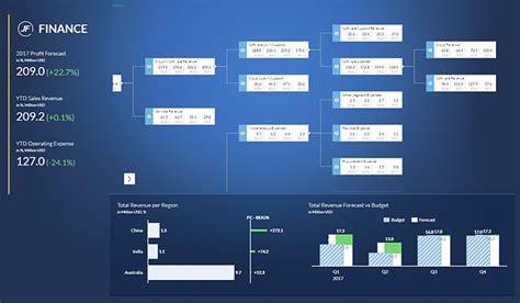 road  sap analytics cloud planning  cost