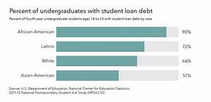 The significant impact of student debt on communities of ...