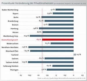 Prozentuale Veränderung Berechnen : schuldenbarometer 1 halbjahr 2015 r ckgang bei den privatinsolvenzen um 8 9 prozent news ~ Themetempest.com Abrechnung