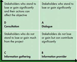 Stakeholder Analysis By Using Four Quadrant