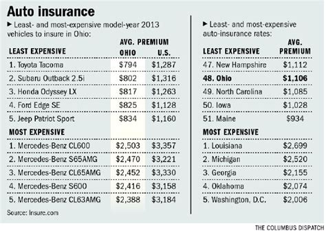 How Much Does Average Car Insurance Cost