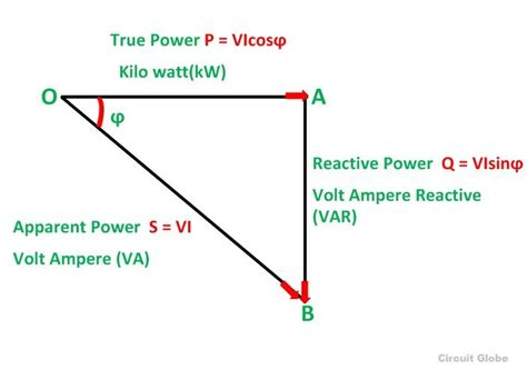 Transformer Efficiency Maximum