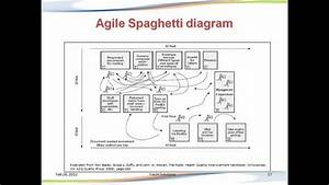 Agile Spaghetti Diagram
