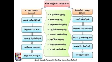 write   mail letter writing  tamil youtube