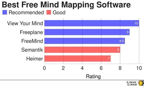 Best Mind Mapping Software 5 Excellent Free Mind Mapping Software Linuxlinks