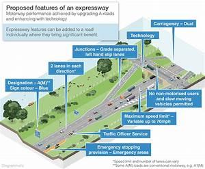 When Is A Motorway Not A Motorway