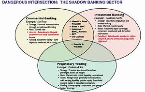 How The Volcker Rule Misses The Shadow Banking System