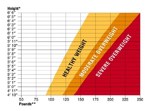 Pics For > Height And Weight Chart For Men By Age