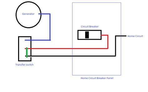 Installing Generator Transfer Switch Zach House