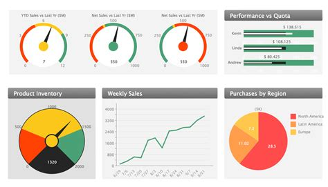 Sales Pipeline Template Excel Sales Growth Bar Graphs Exle Sales Dashboards For Your Company Sales Kpis And Metrics