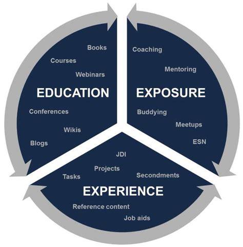 blending training      framework