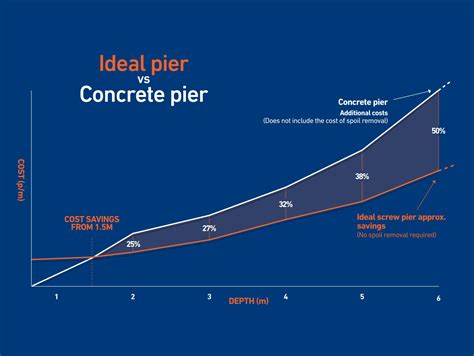 Pier Vs Peer by Ideal Foundations Article Trade Alliance Group