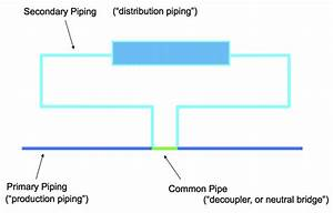 Understanding Primary Secondary Pumping Part 1  Behold The