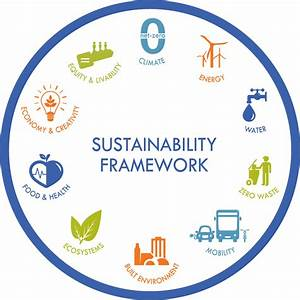 Office of Sustainability Dashboard | Open Data | City of ...