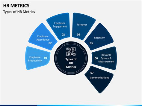 hr metrics powerpoint template   sketchbubble