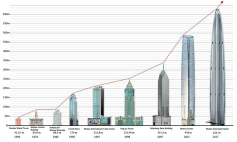 World Tallest Building List