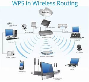 What Is Wps And How Does It Make Your Wifi Insecure