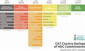 Equitable emissions reductions under the Paris Agreement ...