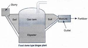 Draw The Construction And Working Of Biogas Plant With The