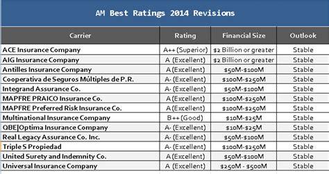 Best Insurers