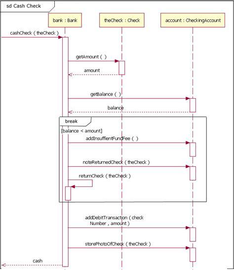 uml basics  sequence diagram