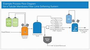 Reverse Osmosis Filter System  Ro Reject Water Treatment