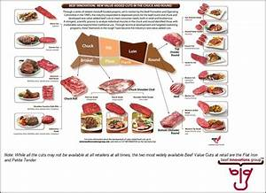 Pin On Beef Cuts