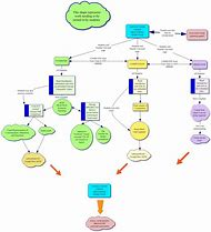 Best Concept Mapping Ideas And Images On Bing Find What You Ll Love