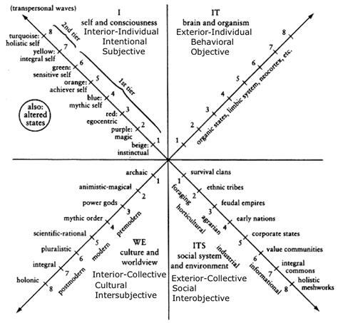 Bronfenbrenner Theory Essay by Bronfenbrenner Ecological Model Essay Writersunit Web