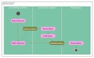 Accounting Flowchart  Purchasing  Receiving  Payable And