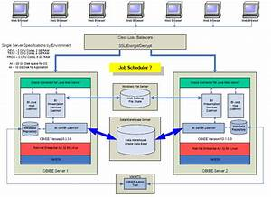 Oracle Business Intelligence Architecture