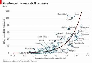 Competitividad Mundial