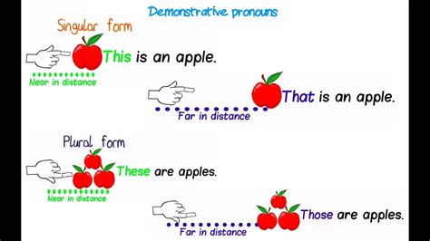 Demonstrative Pronouns Youtube