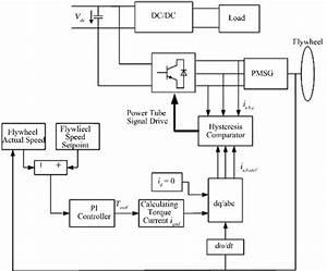 Schematic Diagram Of Flywheel Energy Storage System